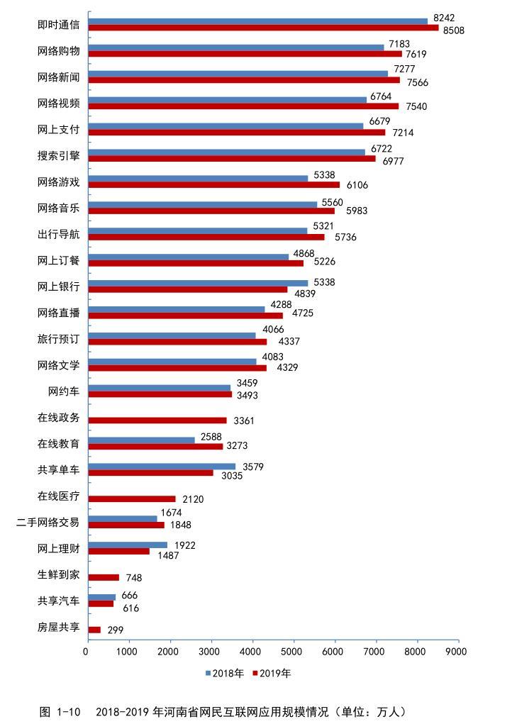 2019年河南省互联网用户突破1.1亿户 互联网普及率达到91.3%