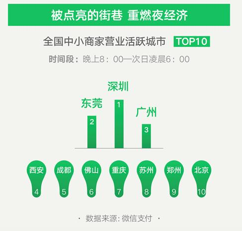 郑州夜经济活跃度全国第九 广州、重庆、深圳小商家活跃度排名全国前三