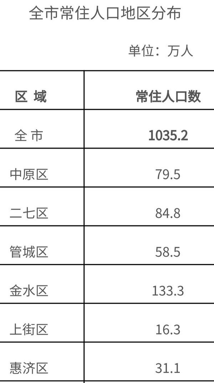常住人口超千万,城镇化率近75% ,郑州离大都市还有多远?