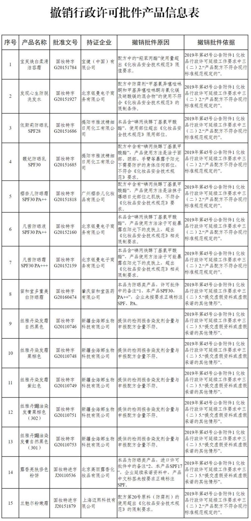 国家药监局:15个特殊用途化妆品被撤销