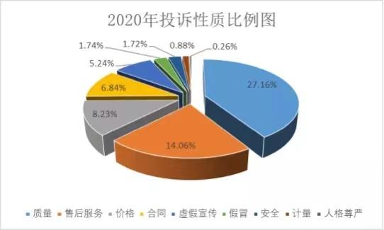 2020年共受理消费者投诉17238件 投诉解决率92.61%,